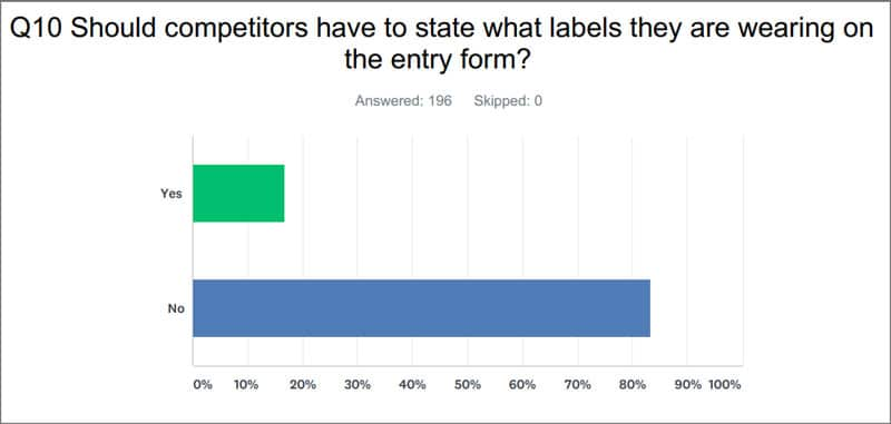 Should competitors have to state what labels they are wearing on the entry form?