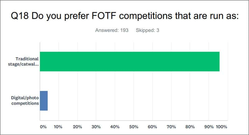 Do you prefer FOTF competitions that are run as: