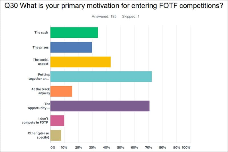 What is your primary motivation for entering FOTF competitions?
