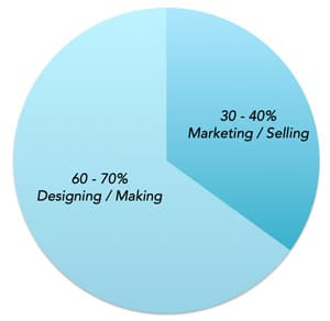 pie chart showing time spent marketing